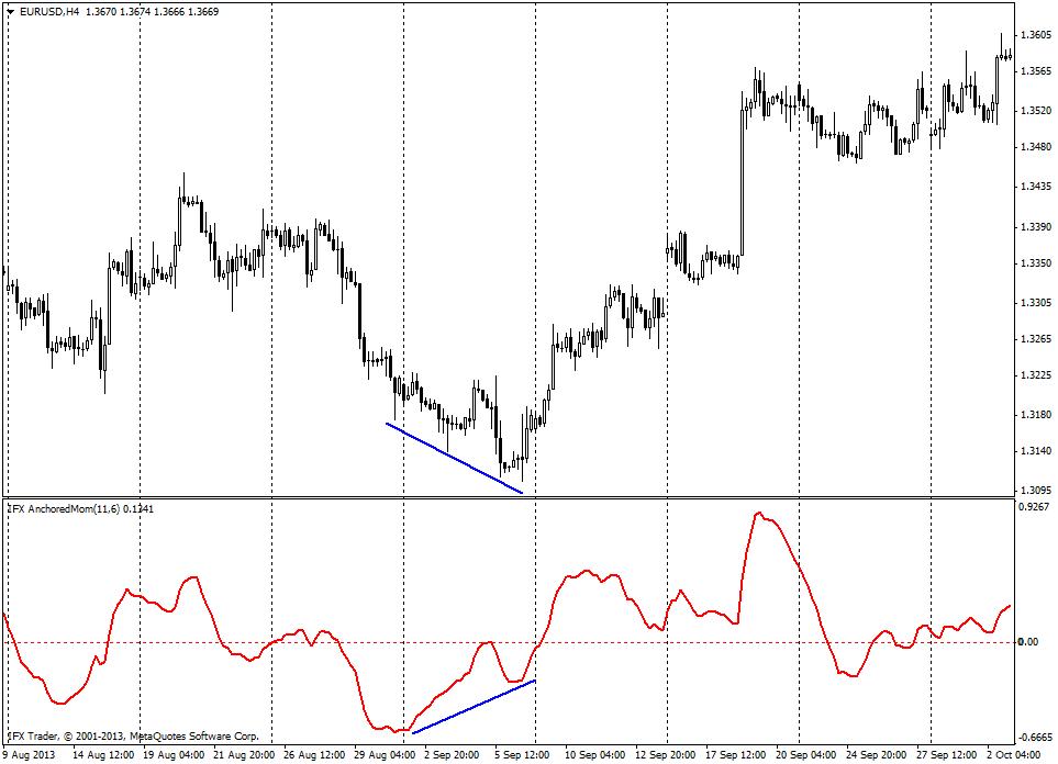 forex indicators: Anchored Momentum