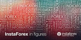 InstaForex dalam angka